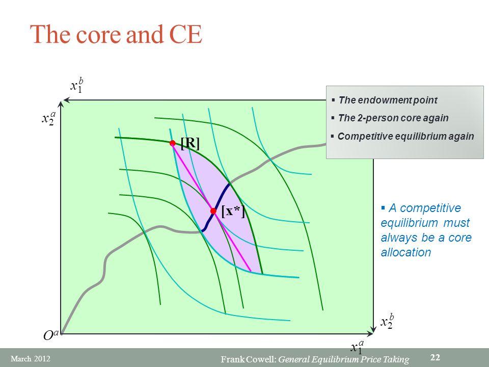 The core and CE x1 b Ob x2 a [R] [x*] x2 b Oa x1 a